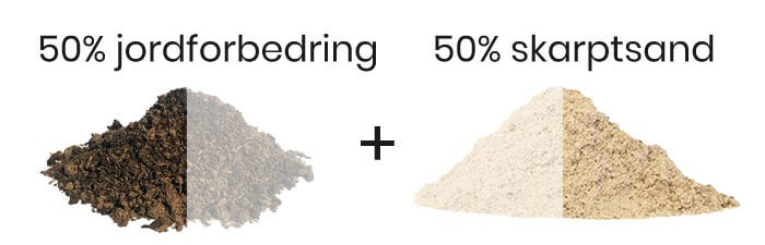 topdressing blandingsforhold